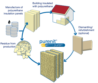 purenit manufacturing cycle